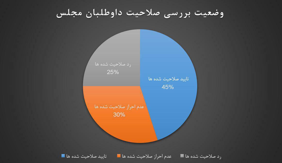 آخرین اخبار از تایید و ردصلاحیتهای انتخاباتی در مشهد و خراسان رضوی